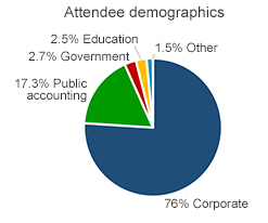 pie chart of attendees